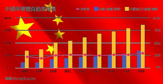 貿易戰,中國製造2025