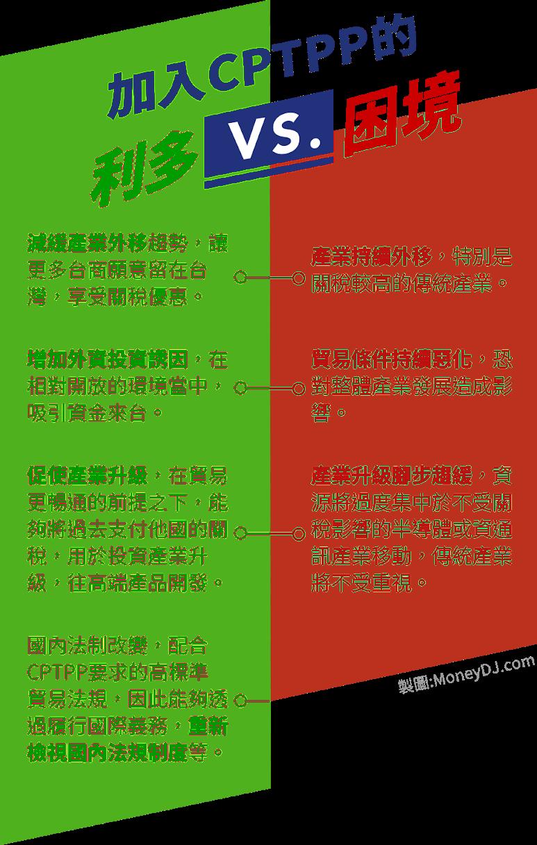 CPTPP, 國際貿易, 關稅, 人才, 技術, 紡織, 塑化, 化學, 鋼鐵, 汽車, 貿易協定